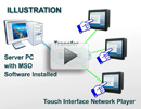 Setup Touch Interface thru Network - real application in conference room